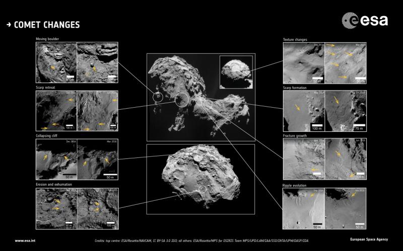 Zmiany, które zaszły na komecie 67P/Czuriumow-Gierasimienko (ESA)