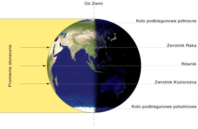 Oświetlenie Ziemi w momencie równonocy