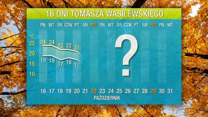 Pogoda na 16 dni: do Polski wedrze się afrykańskie ciepło